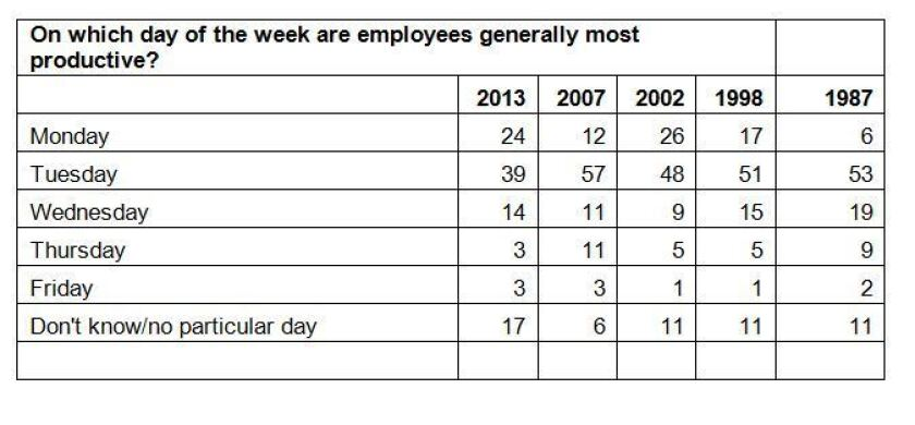 American workers are most productive on Tuesday, according to s survey.