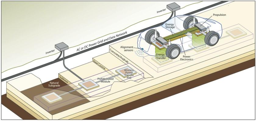 Electric Road-Car Concept