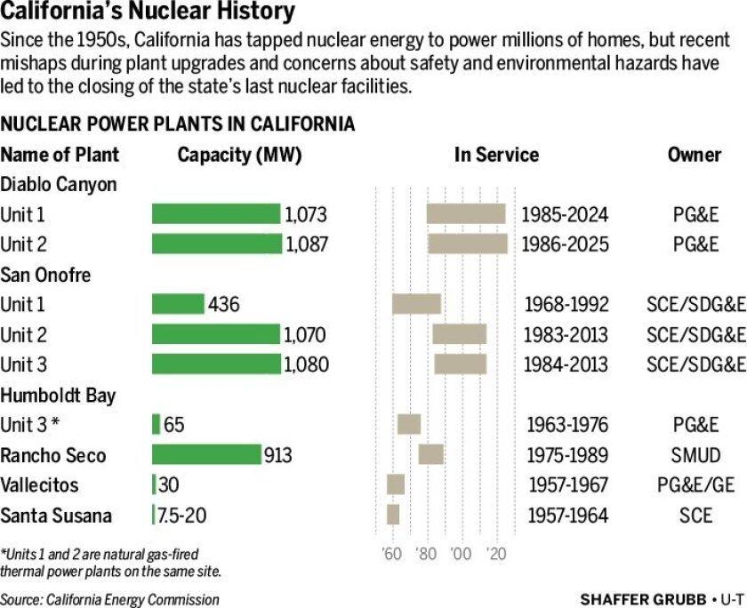 california-nuclear-table