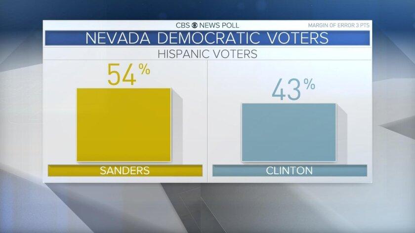 Una de las encuestas dadas a conocer al final del caucus en Nevada el fin de semana pasado.