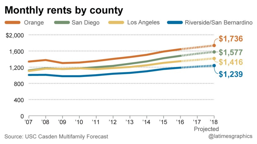 Monthly rents by county