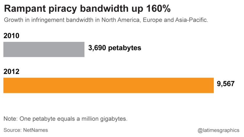 Rampant piracy up 160%