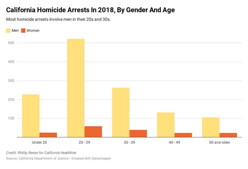California homicide arrests by age and gender, 2018