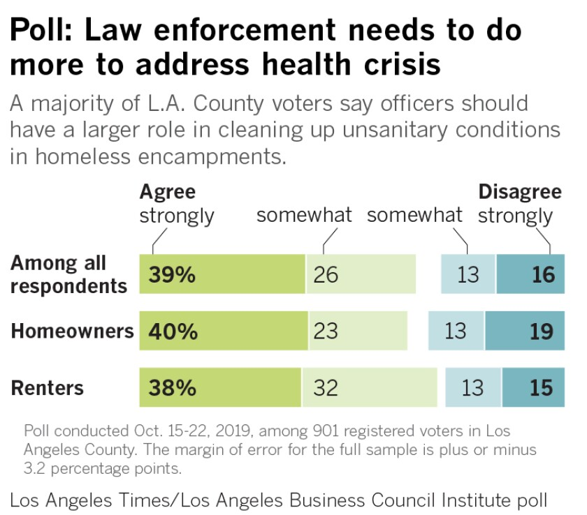 A majority of L.A. County voters say officers should have a larger role in cleaning up unsanitary conditions in homeless encampments.