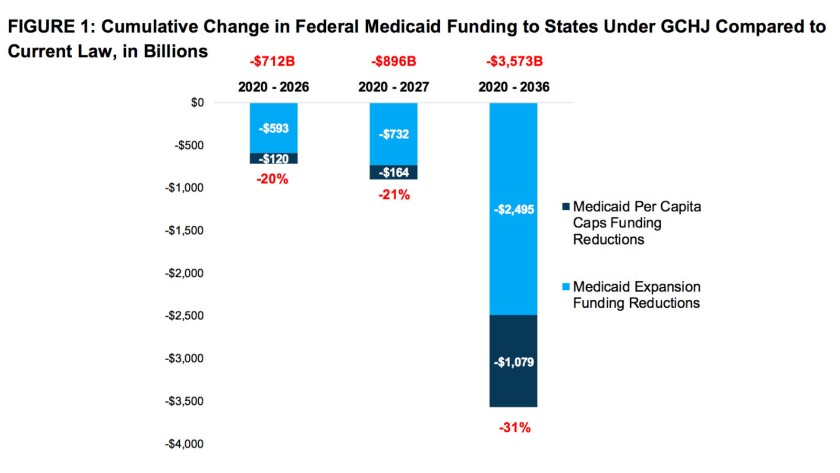 The Senate GOP's repeal bill would cut Medicaid funding, including traditional and expansion funding
