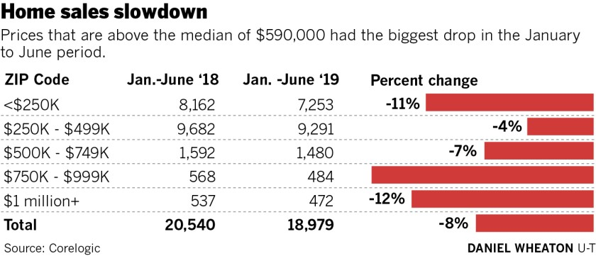 Home sales slowdown   Prices that are above the median of $590,000 had the biggest drop in the January to June period.