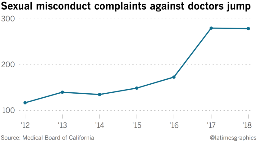 Chart about rising sexual misconduct complaints against doctors
