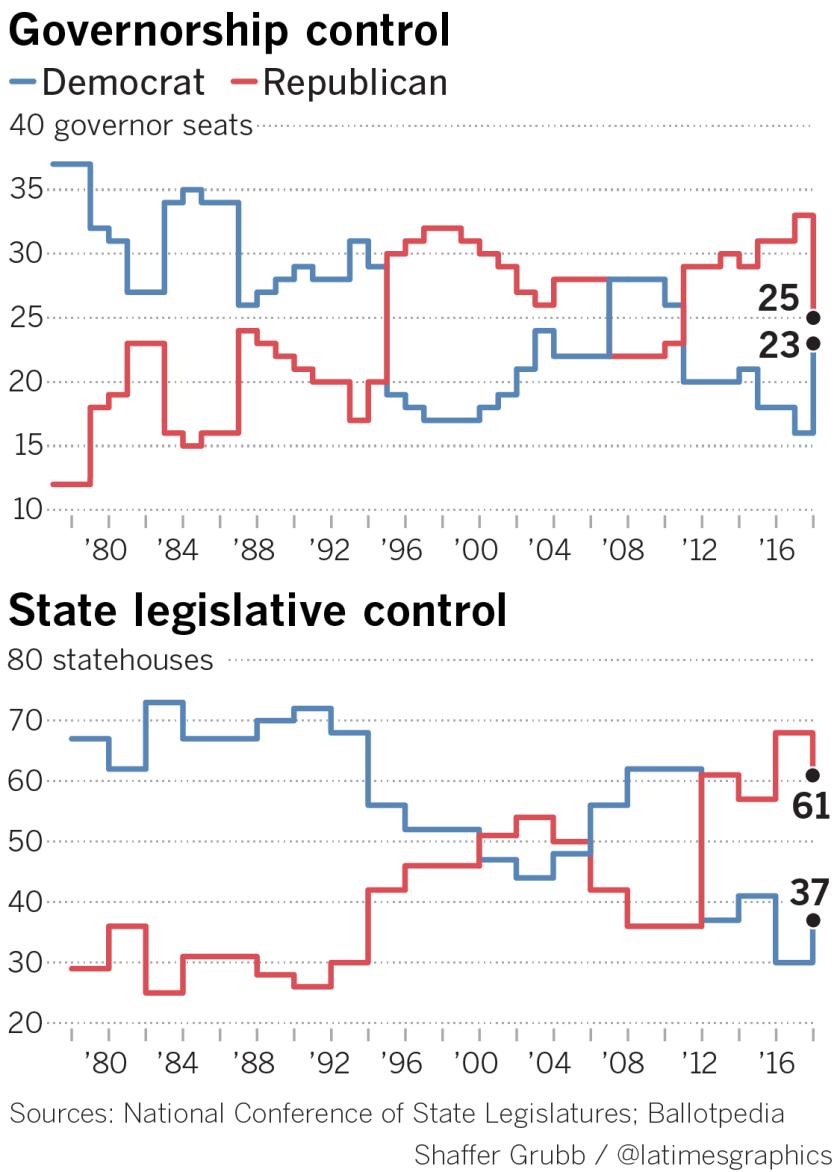 la-na-g-balance-power-governors-statehouses
