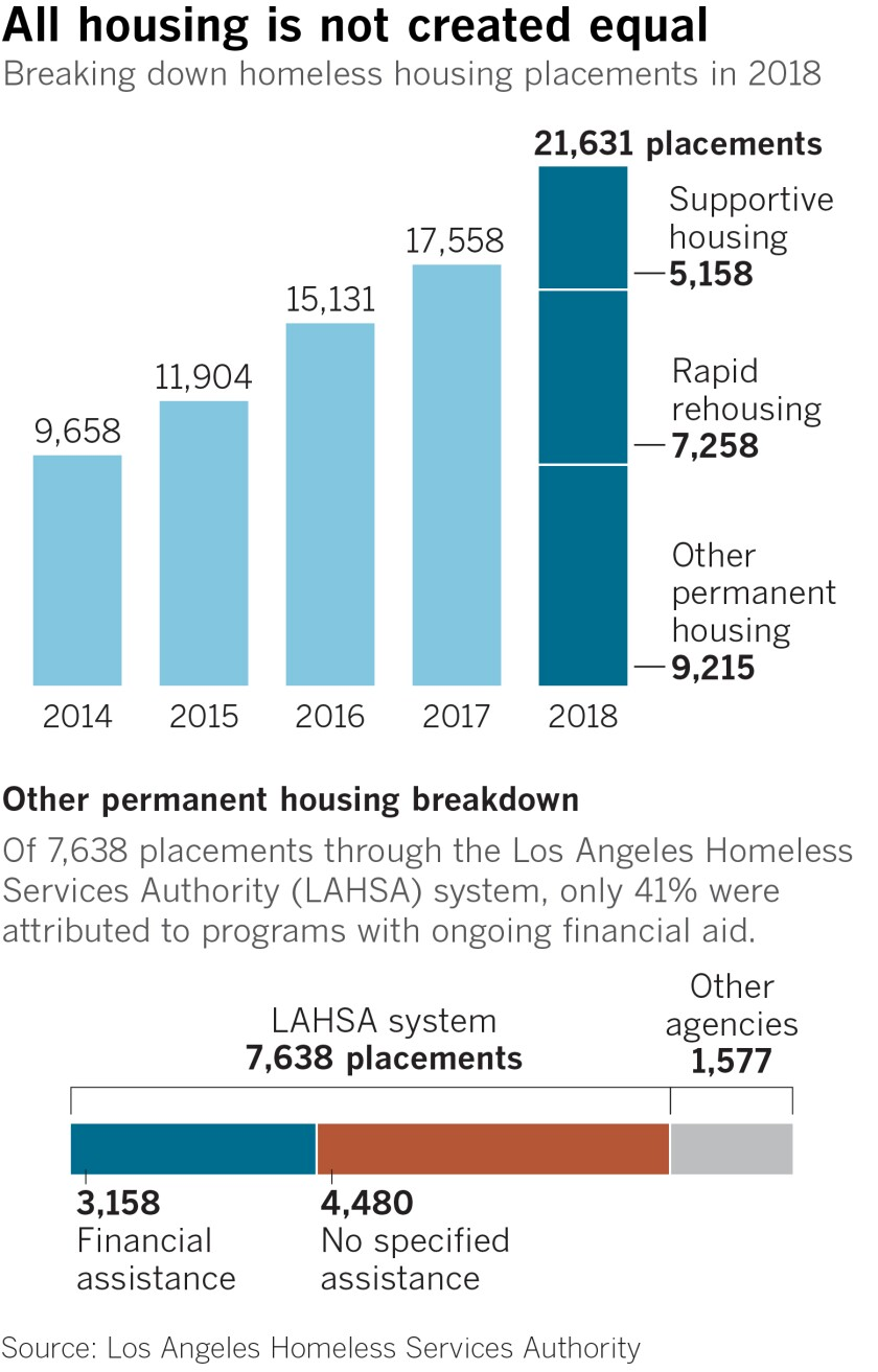 Breaking down homeless housing placements in 2018