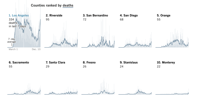 Charts show California counties with the most COVID-19 deaths. The top 5 are in Southern California