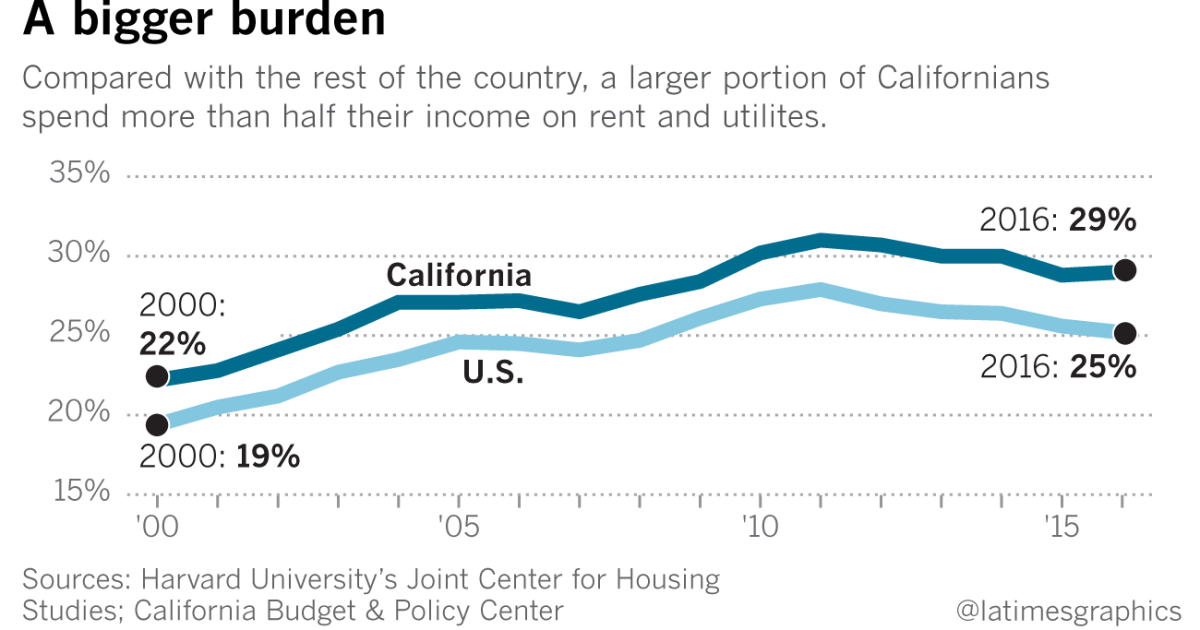 For tenants on the edge, paying the rent often takes more than half