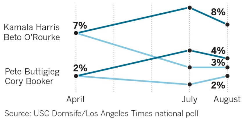 Support for California Sen. Kamala Harris has faded. She had threatened to break into the first tier of candidates after June's debate, but instead in August she lost many of the supporters she had picked up in July.