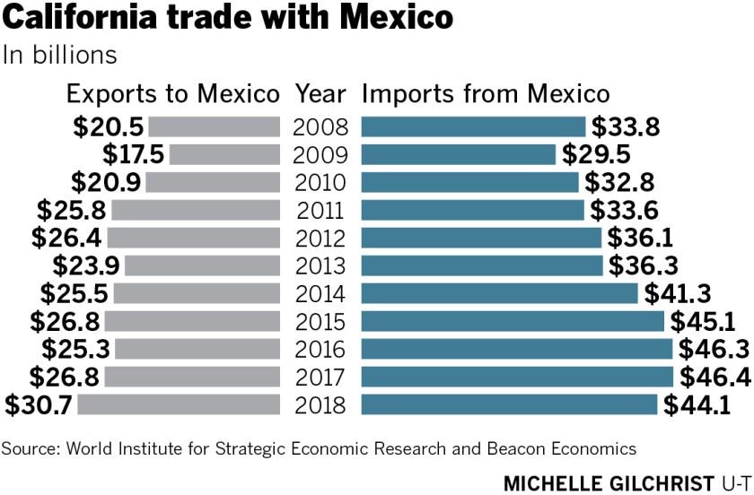 sd-fi-g-border-stats_trade.jpg