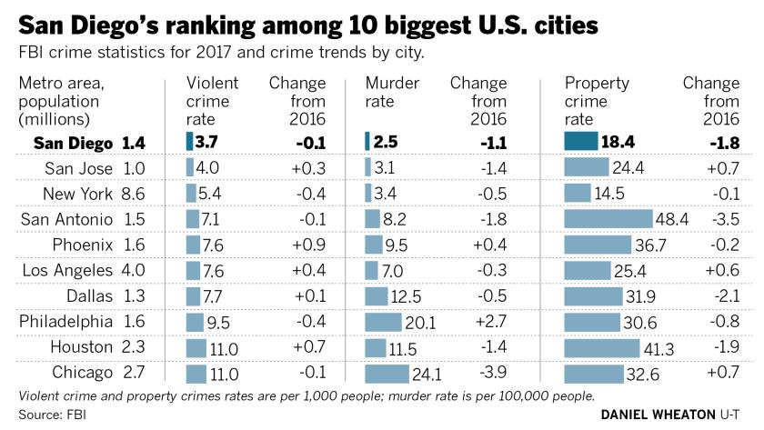 San Diego boasted lowest violent crime rate of biggest