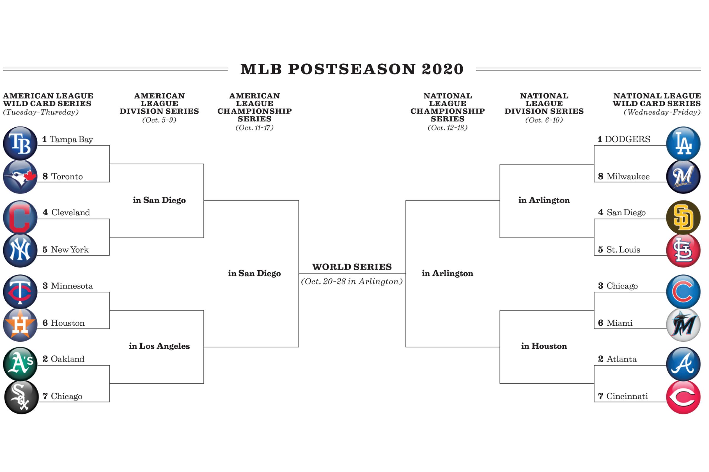 The 2020 MLB postseason bracket.