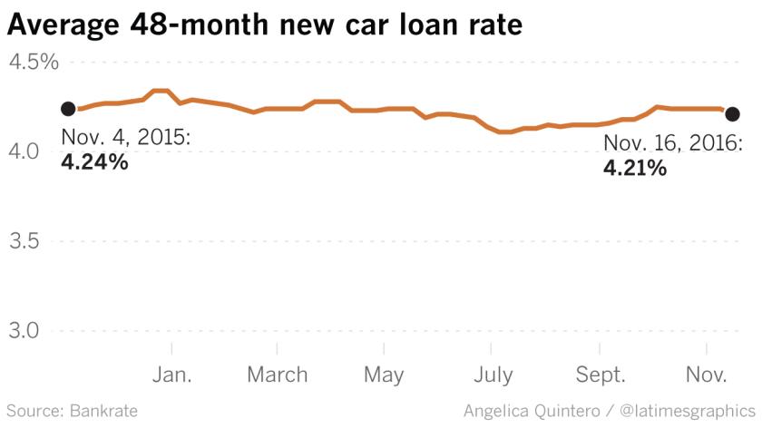 la-fi-g-interest-rates-20161128-auto-20161127