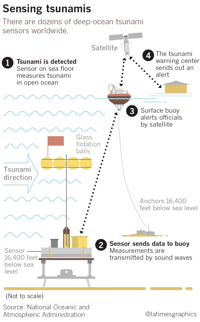 la-me-g-tsunami-warning-explainer-20181001