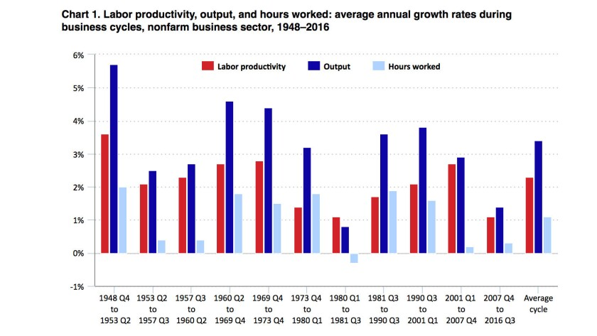 Labor productivity (red bars) is at a low ebb, for reasons economists don't entirely understand.