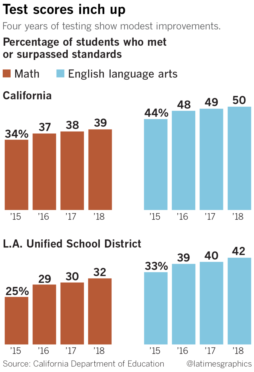Study Shows Kids Test Scores Drop When >> California Test Scores Have Barely Improved What To Do About It Is