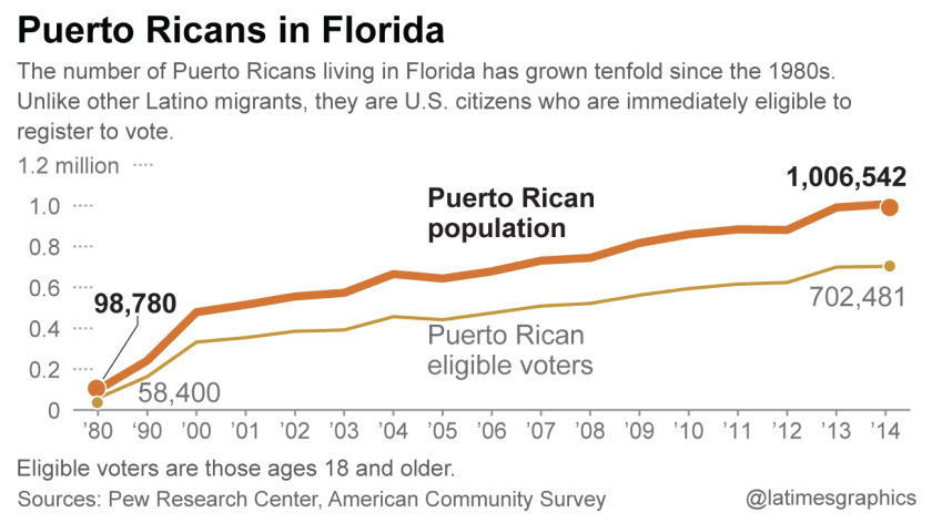 Puerto Rican population in Florida