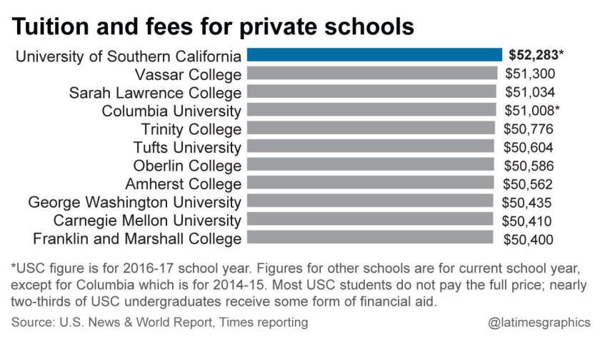 USC's tuition will top $50,000 for the first time - Los