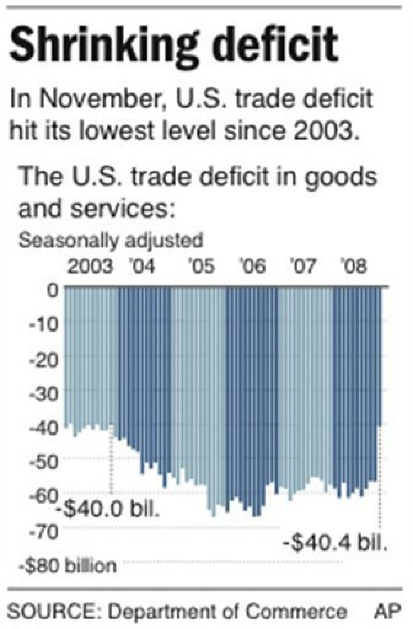 Graphic charts the monthly changes in U.S. trade deficit from 2003 to 2008; 1 c x 3 in; 46.5 mm x 76.2 mm