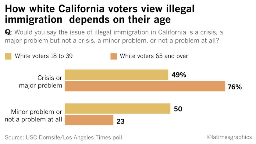 la-na-g-immigration-california-primary-poll-20160330