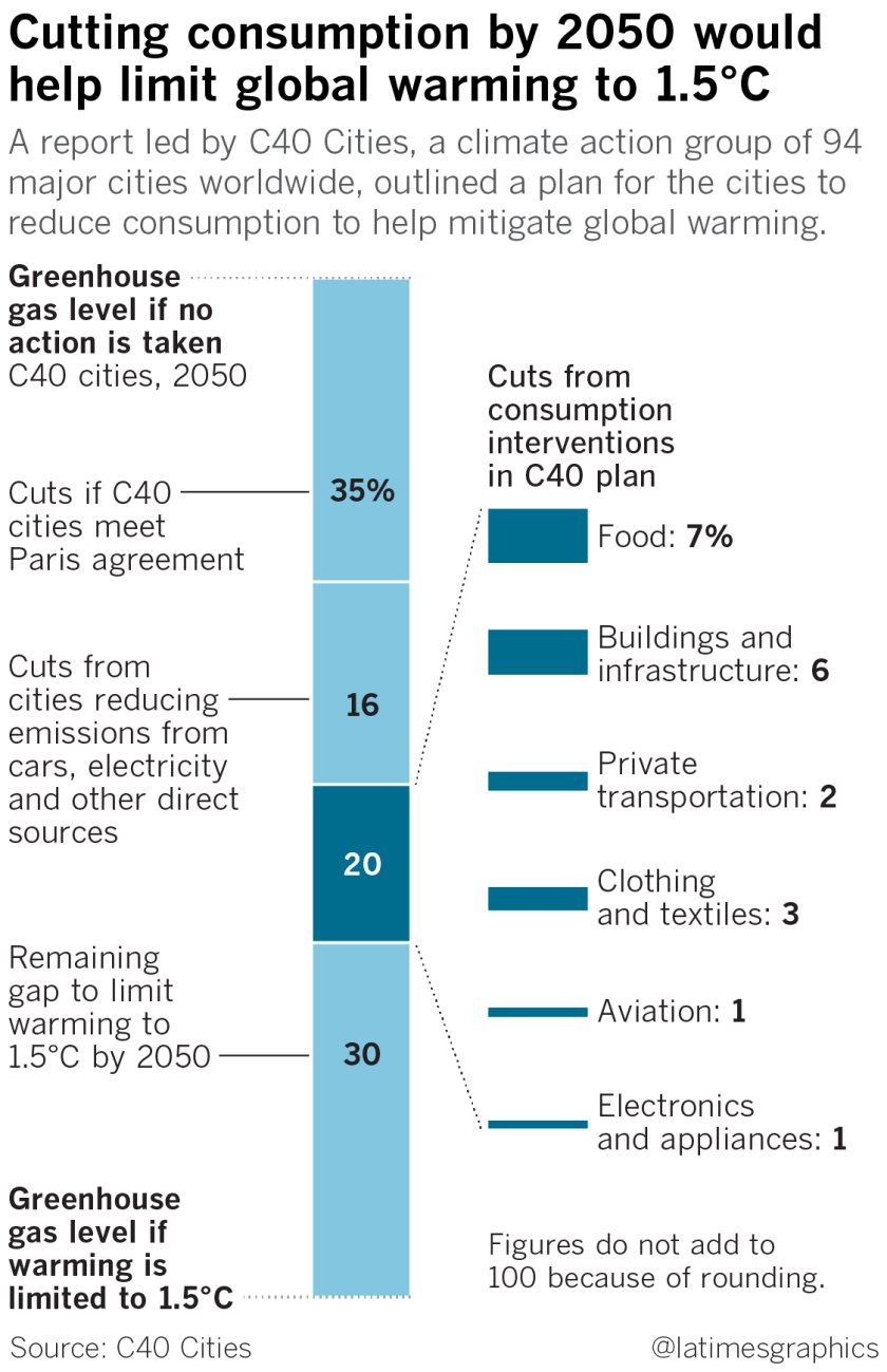la-sci-greenhouse-gas-emissions-consumption-in-cities-20190612-web