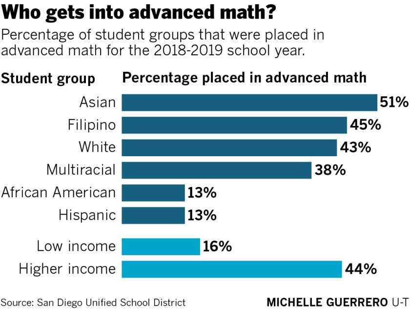 San Diego Unified creates a path for more students to take advanced math classes - The San Diego Union-Tribune