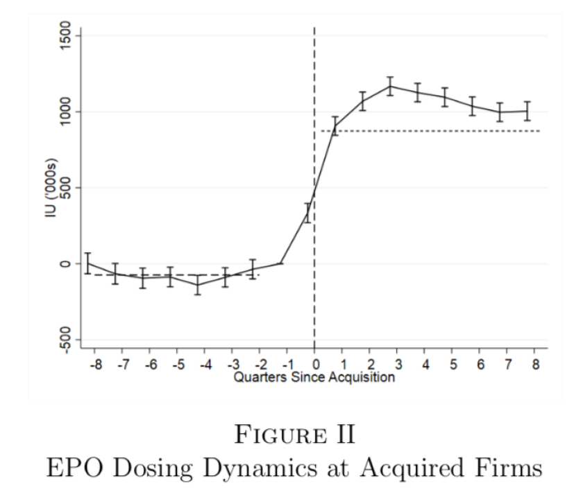 Patients' EPO doses, which were reimbursed by Medicare prior to 2011, soared at dialysis centers after their acquisition by for-profit chains.