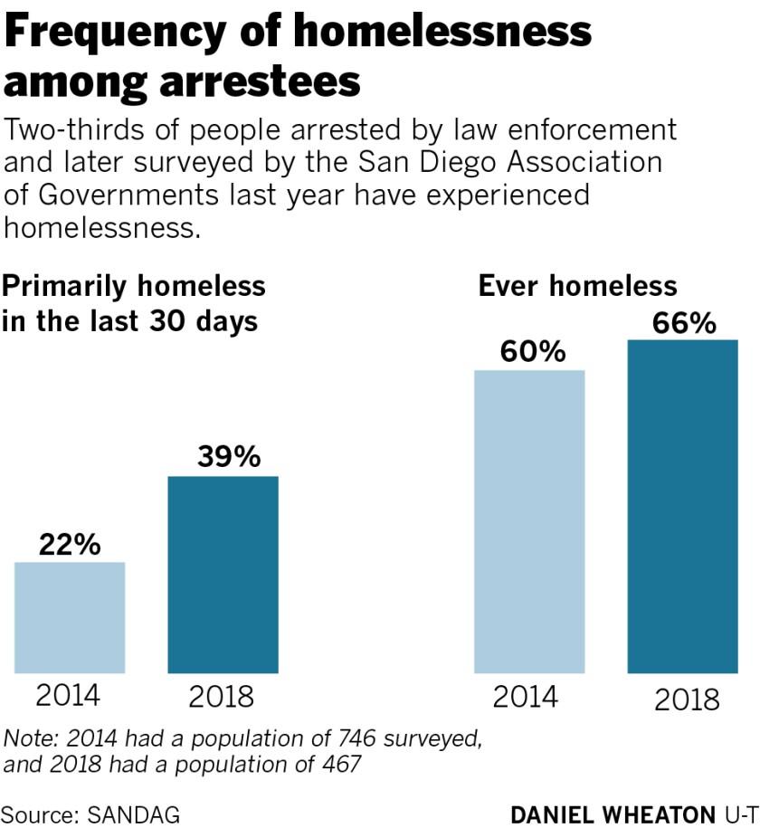 469691-sd-me-g-homeless-arrests-01.jpg