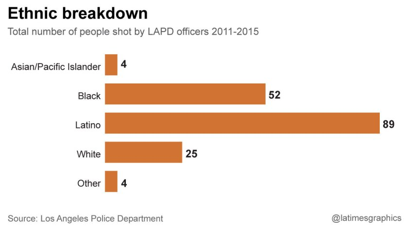 Total number of people shot by LAPD officers 2011-2015