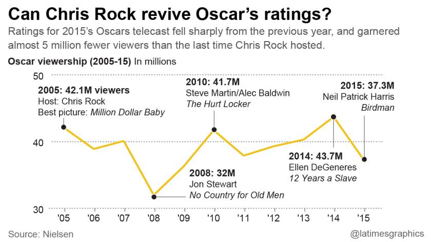 Can Chris Rock revive Oscar's ratings?