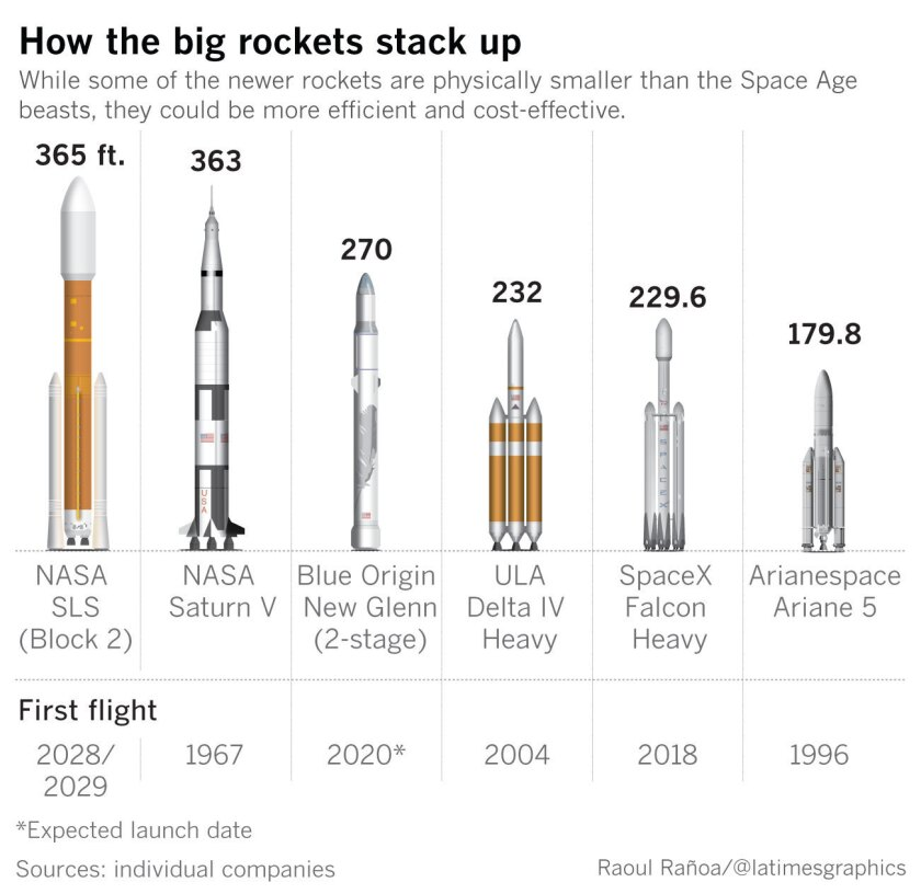 With 27 engines generating 5.1 million pounds of thrust at liftoff, the Falcon Heavy rocket is one of SpaceX's most ambitious projects yet.