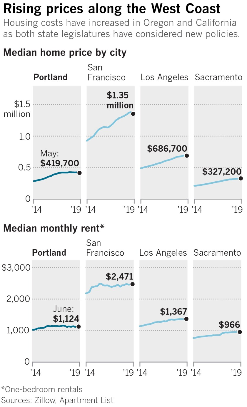 Housing costs have increased in Oregon and California as both state legislatures have considered new policies.