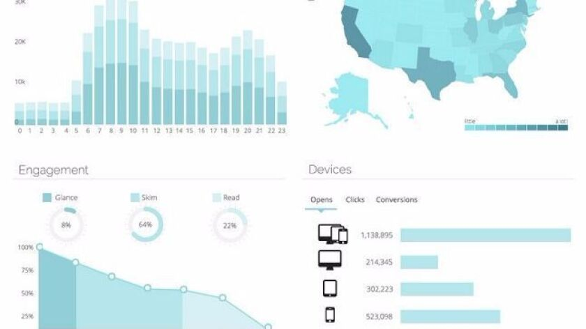 A screen shot of one of Cordial's software dashboards. The San Diego company raised $6 million in venture funding.