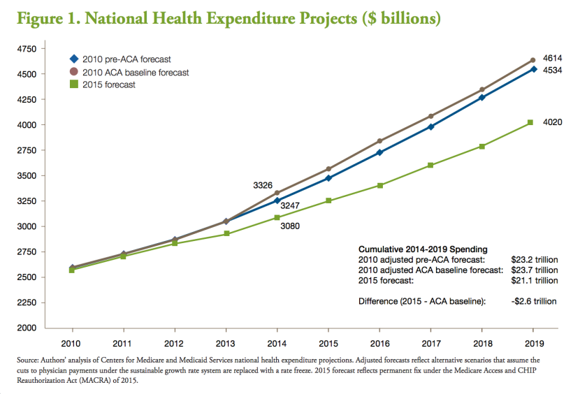 Estimates of U.S. healthcare spending have come down appreciably since enactment of the Affordable Care Act.