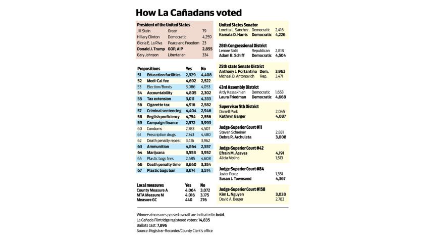 How La Cañada voted