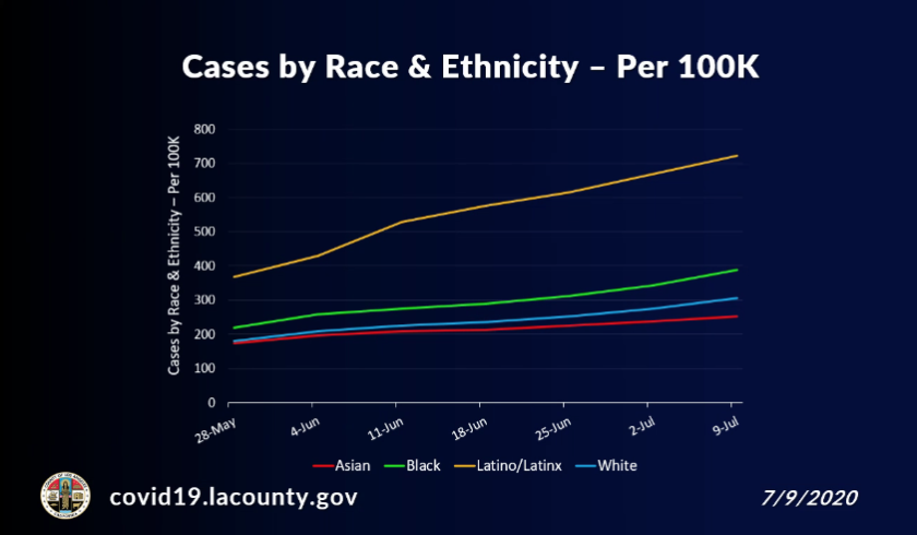 Latino and Black residents of L.A. County have contracted the coronavirus at a higher rate than white residents.