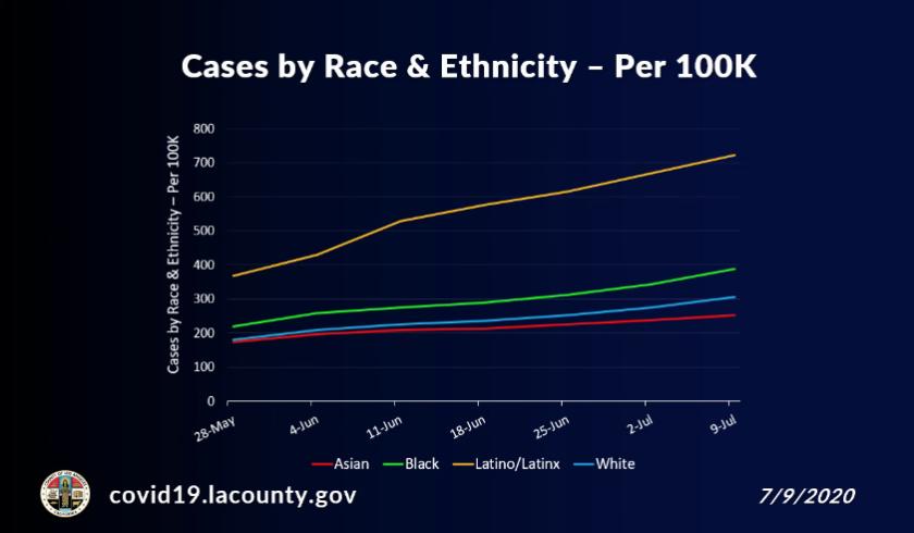 Los residentes latinos y negros han contraído el coronavirus a una tasa más alta que los residentes blancos.