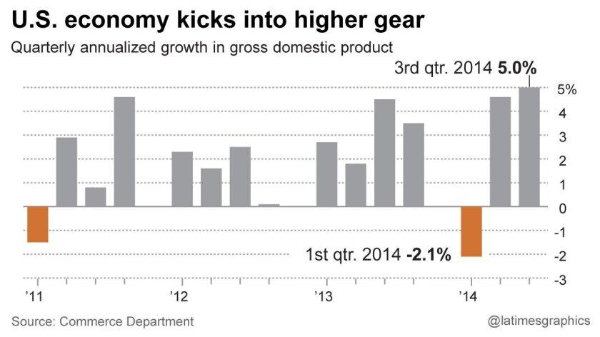Fourth-quarter 2014 GDP