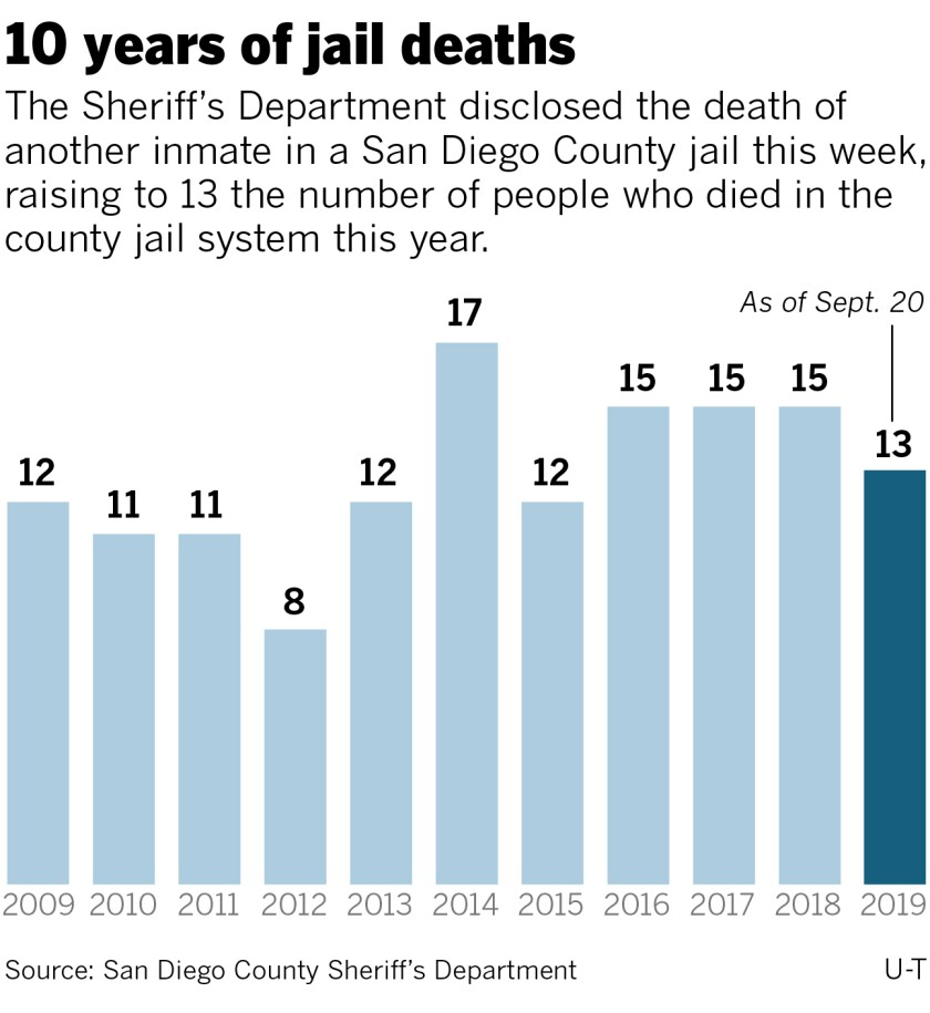 467908-w1-sd-me-g-jail-deaths-10-years-sept-20.jpg