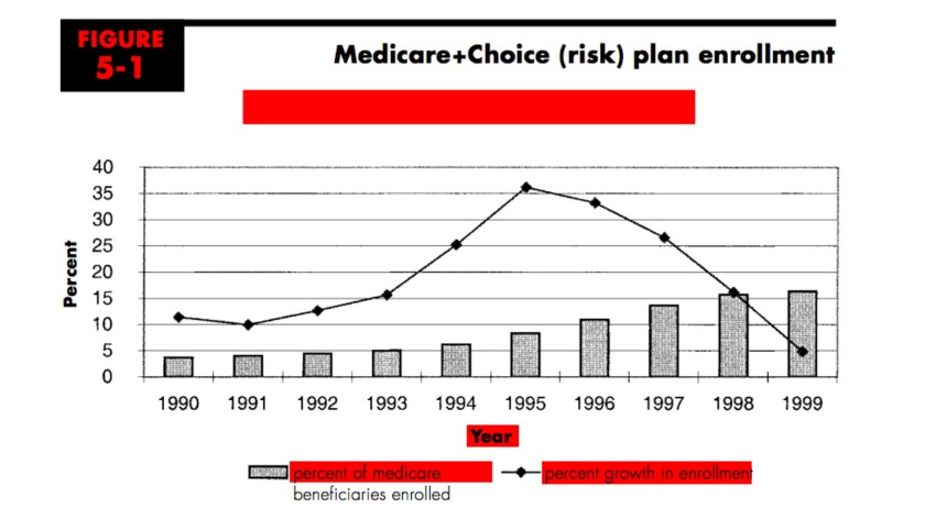 An old story: enrollment in Medicare managed care fell sharply in the late 1990s, when insurers withdrew amid complaints they weren't being paid enough to serve risky enrollees.