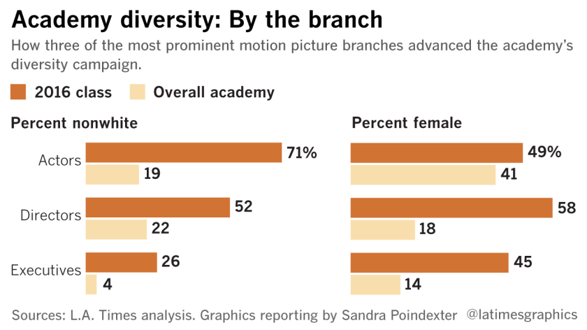 Academy diversity: By the branch