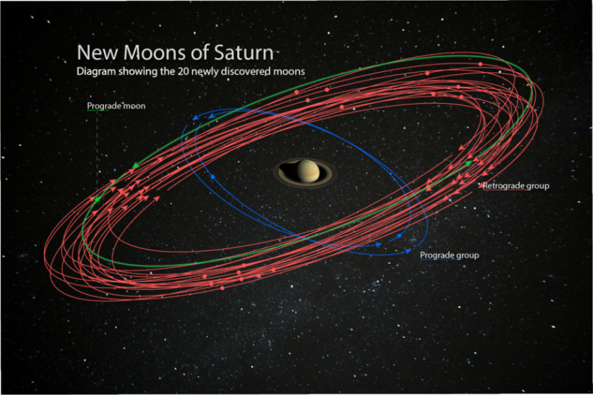 Saturn's newly discovered moons