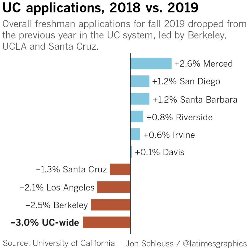 Freshman applications dip at UC for the first time in 15