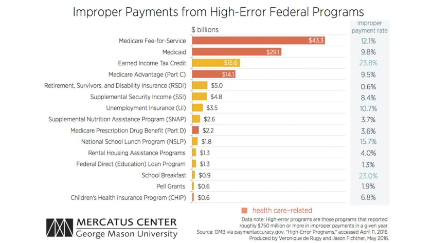These programs are supposedly hotbeds of waste, fraud and abuse, according