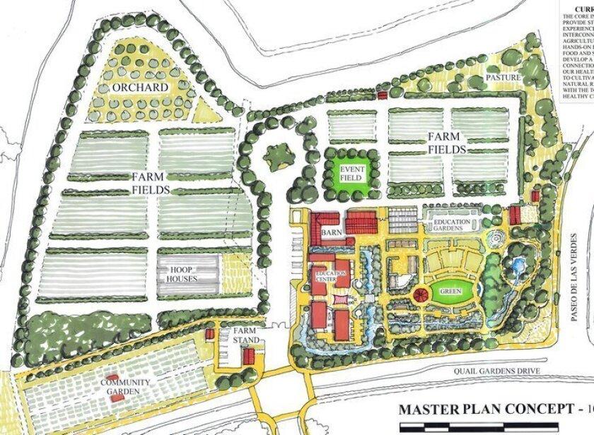 The Farm Lab master plan.