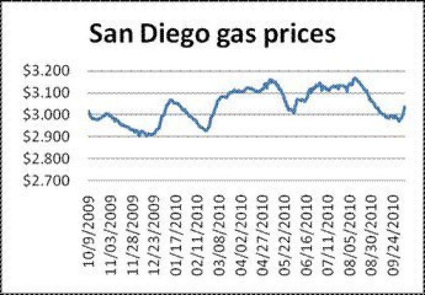 According to the Auto Club and the Oil Price Information Service, the price of regular gasoline is inching back up.