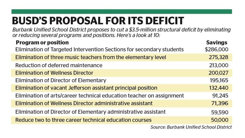 tn-blr-me-busd-deficit-layoffs.jpg